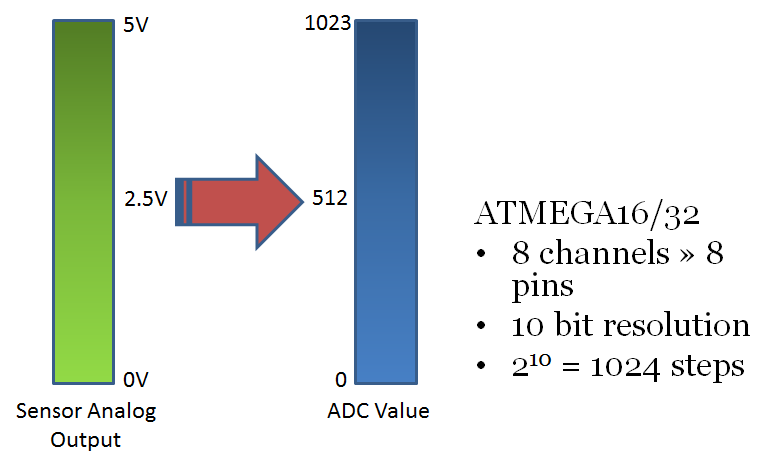 The ADC of the AVR | maxEmbedded
