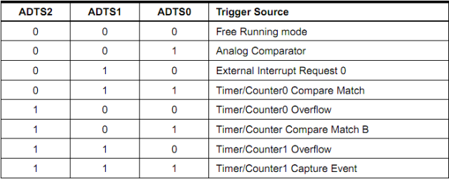 ADC Auto Trigerring Source Selections