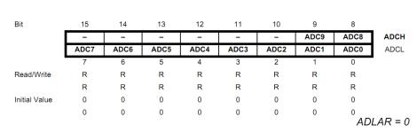 ADC Data Registers (ADLAR = 0)