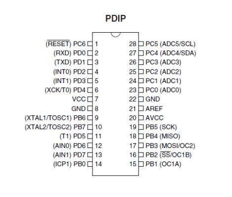 ATMEGA8 Pin Configuration