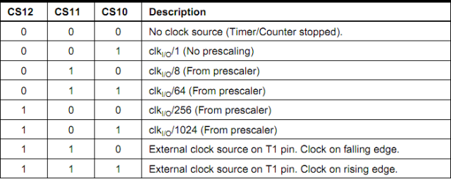 AVR Timers - TIMER1 » maxEmbedded