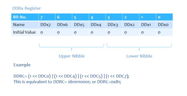 DDRx Register