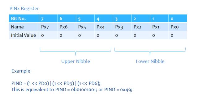 PINx Register