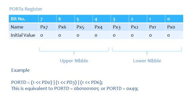 PORTx Register
