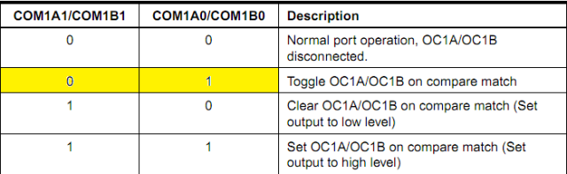 AVR Timers - CTC Mode » maxEmbedded