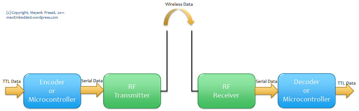RF Communication Block Diagram