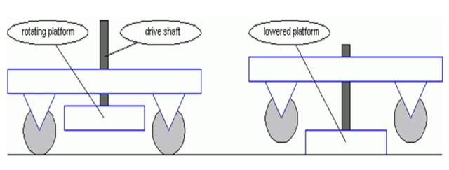 Pivot Drive