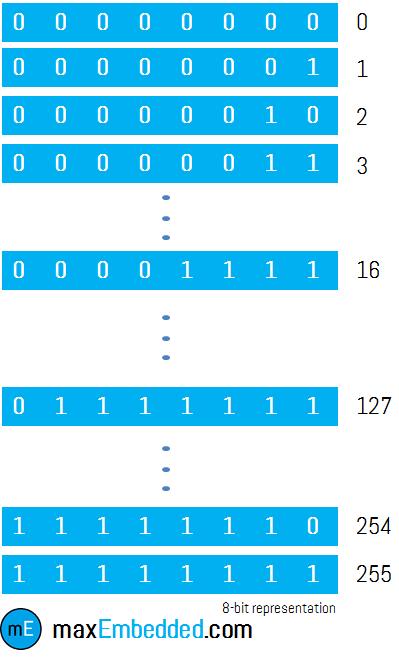 8-bit Representation