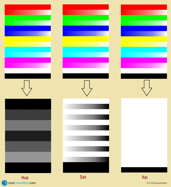 Colors and Color Spaces | maxEmbedded