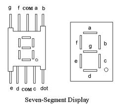 seven segment multiplexing maxembeddedssd consists of a total of 8 segments, out of which 7 are for displaying numbers, and one is for decimal point each segment has 1 led inside it