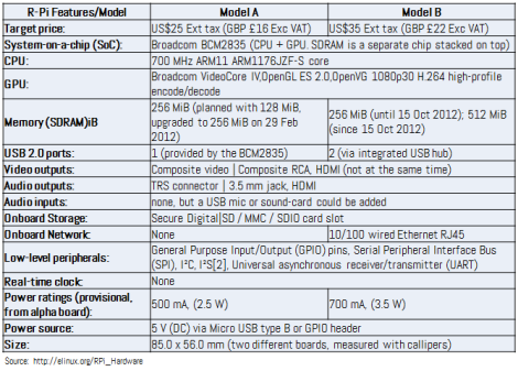 Raspberry Pi Specifications