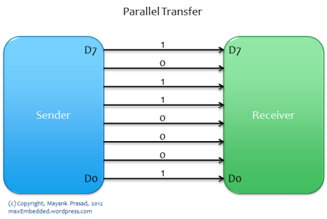 Parallel Transfer