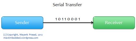 Serial Transfer