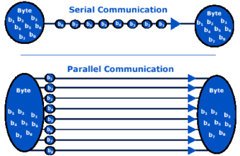 Serial vs Parallel