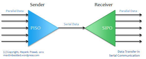 Data Transfer in Serial Communication