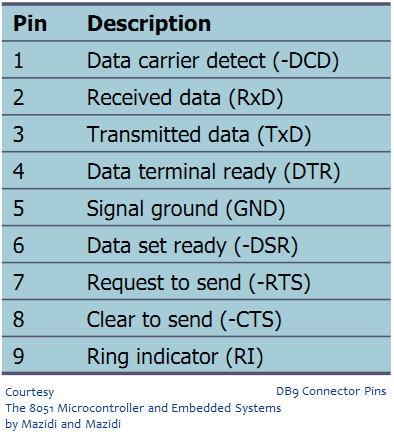 Serial Communication - RS232 Basics » maxEmbedded