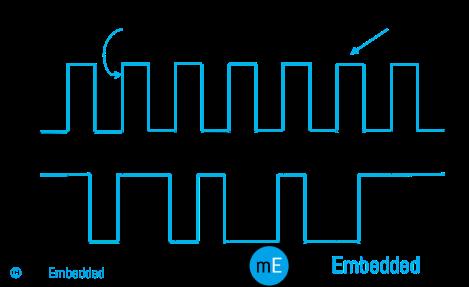 Synchronous Data Transfer Timing Diagram