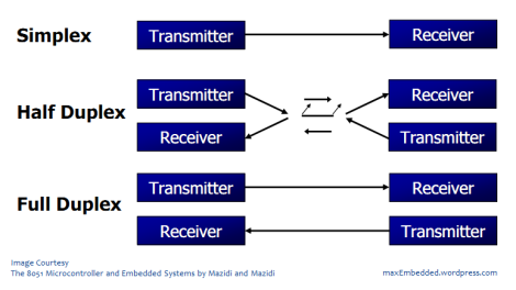 Serial Communication - Introduction » maxEmbedded