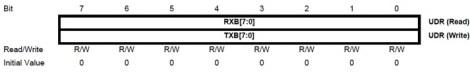 UDR - UART Data Register