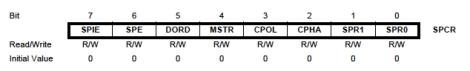 SPCR Register