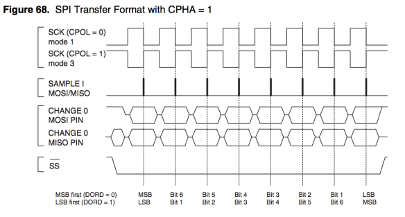 Serial Peripheral Interface – SPI Basics | maxEmbedded