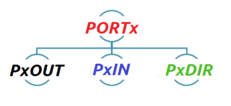 Port Registers in MSP430