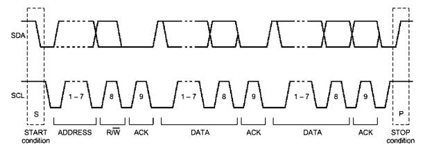 i2c bus shriram spark : i2c timing diagram - findchart.co