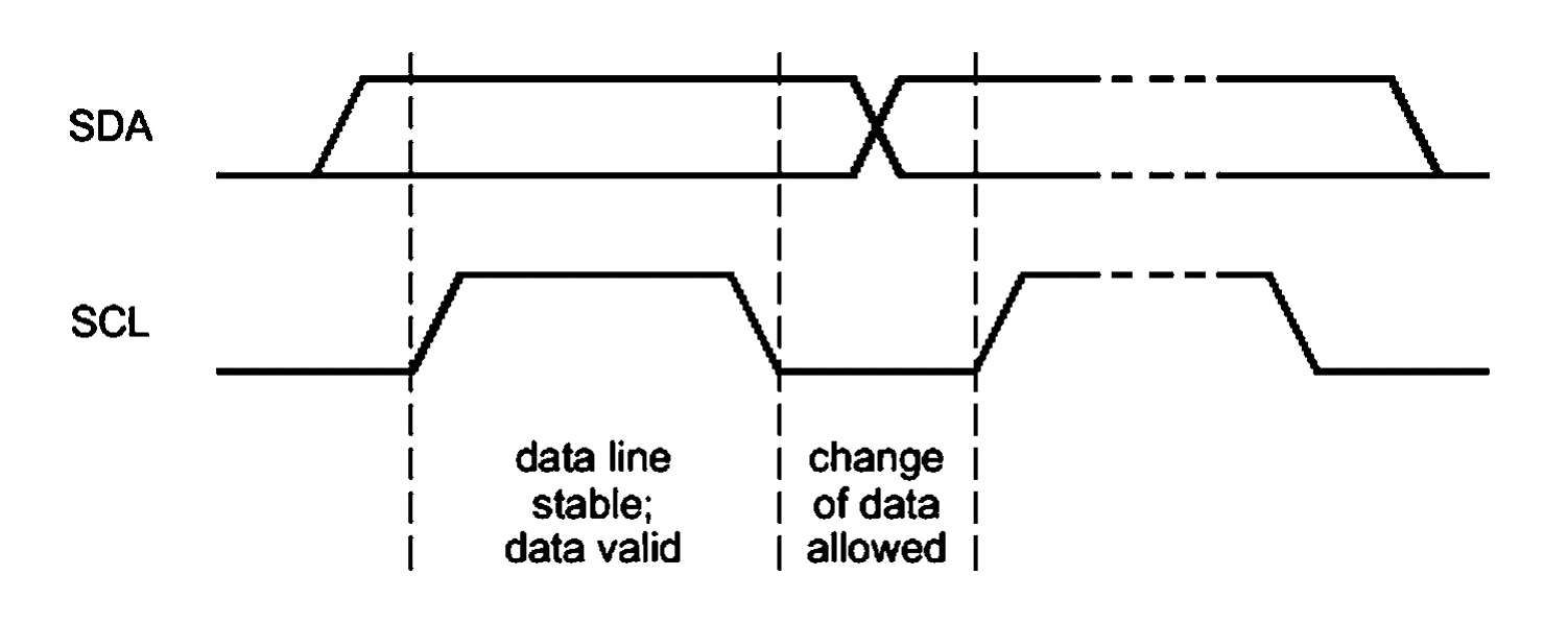 Inter Integrated Circuits I2c Basics Maxembedded Wiring Diagram Data Validity